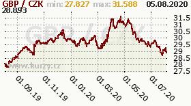 Graf česká koruna k britské libře