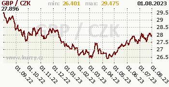 Britská libra graf GBP / CZK denní hodnoty, 1 rok, formát 350 x 180 (px) PNG