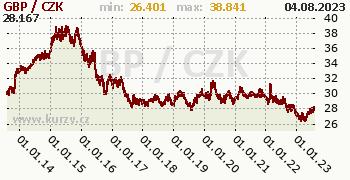 Britská libra graf GBP / CZK denní hodnoty, 10 let, formát 350 x 180 (px) PNG