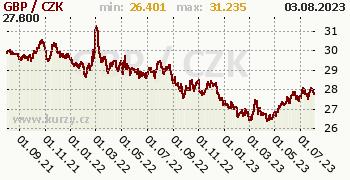 Britská libra graf GBP / CZK denní hodnoty, 2 roky, formát 350 x 180 (px) PNG