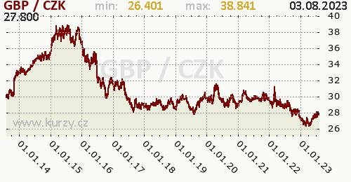 Britská libra graf GBP / CZK denní hodnoty, 10 let, formát 500 x 260 (px) PNG