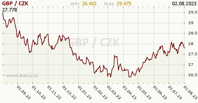 Britská libra graf GBP / CZK denní hodnoty, 1 rok, formát 670 x 350 (px) PNG