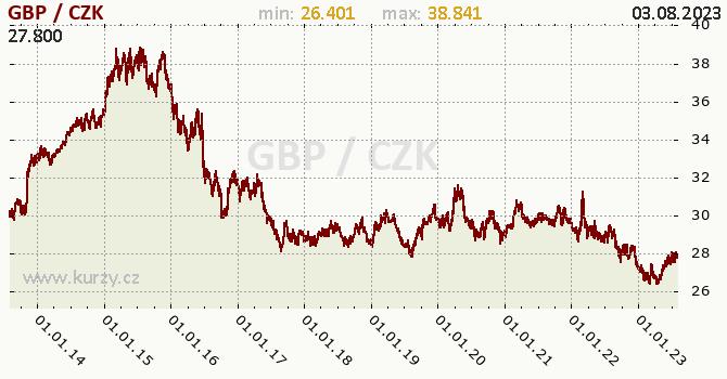 Britská libra graf GBP / CZK denní hodnoty, 10 let, formát 670 x 350 (px) PNG
