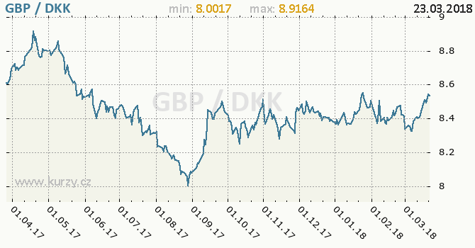 Vývoj kurzu GBP/DKK - graf