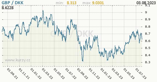 Graf GBP DKK Denn Hodnoty 2 Roky Formt 670 X 350 Px PNG
