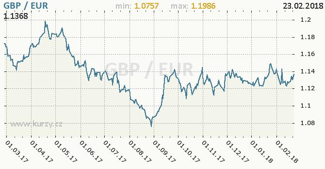 Vývoj kurzu GBP/EUR - graf