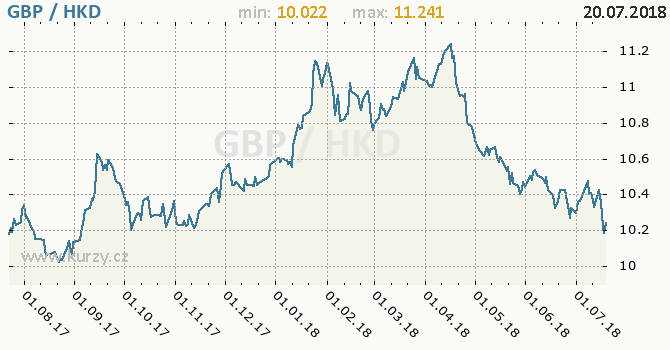 Vývoj kurzu GBP/HKD - graf