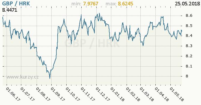 Vývoj kurzu GBP/HRK - graf