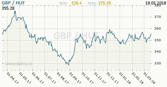 Vývoj kurzu GBP/HUF - graf