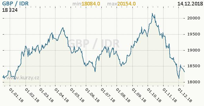 Vývoj kurzu GBP/IDR - graf