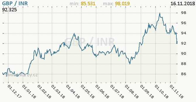 Vývoj kurzu GBP/INR - graf