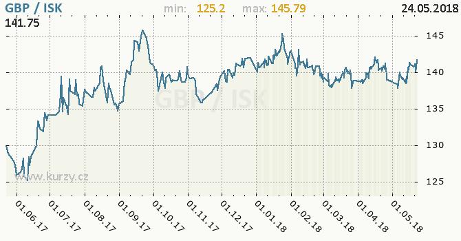 Vývoj kurzu GBP/ISK - graf