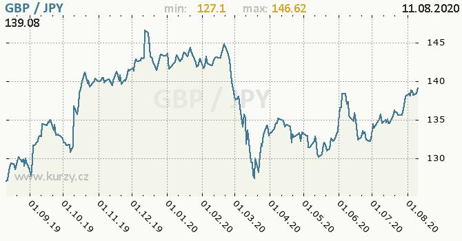 Vývoj kurzu GBP/JPY - graf