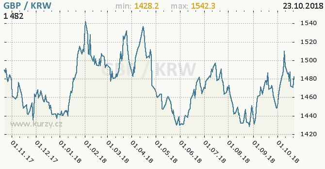 Vývoj kurzu GBP/KRW - graf