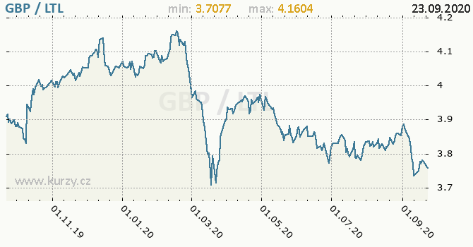 Vývoj kurzu GBP/LTL - graf