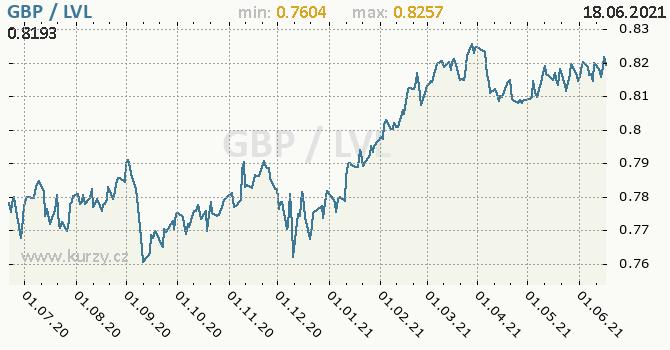Vývoj kurzu GBP/LVL - graf