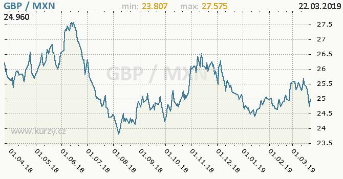 Vývoj kurzu GBP/MXN - graf