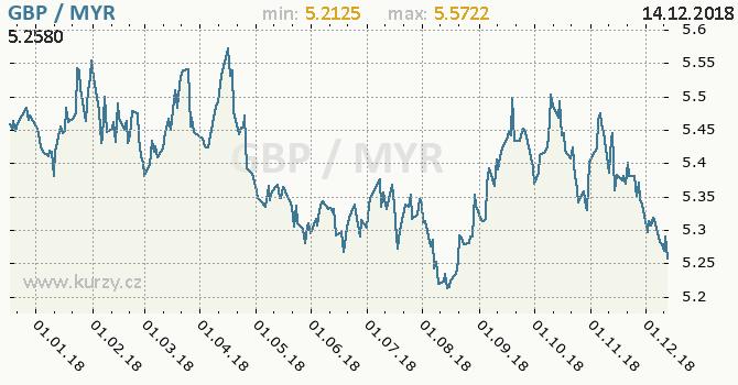 Vývoj kurzu GBP/MYR - graf