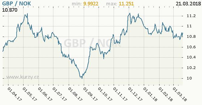 Vývoj kurzu GBP/NOK - graf
