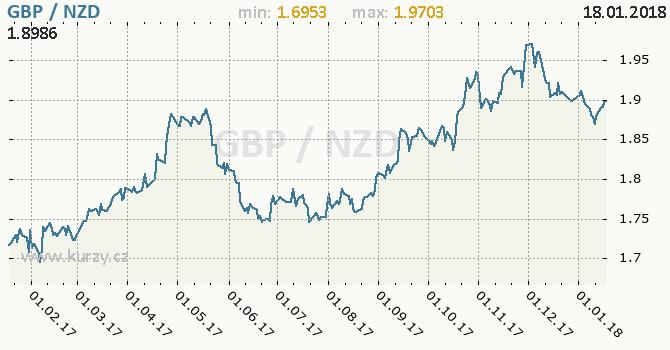 Graf novozélandský dolar a britská libra