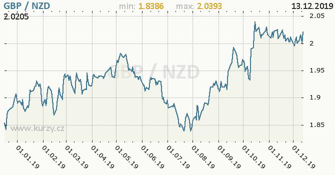 Vývoj kurzu GBP/NZD - graf