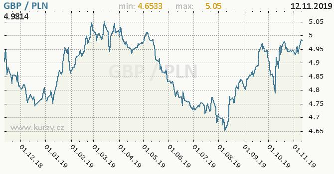 Vývoj kurzu GBP/PLN - graf