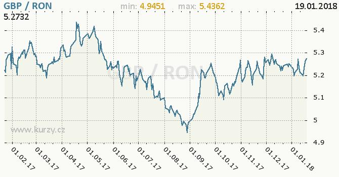 Graf rumunský nový lei a britská libra