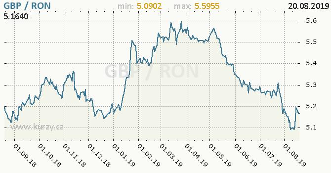 Vývoj kurzu GBP/RON - graf