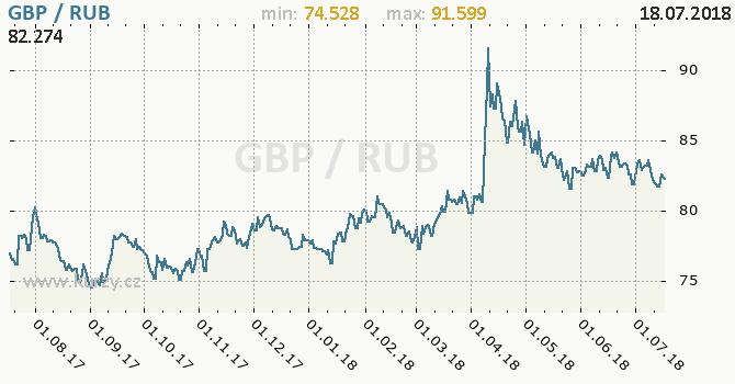 Vývoj kurzu GBP/RUB - graf