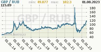 Graf GBP / RUB denní hodnoty, 10 let, formát 350 x 180 (px) PNG
