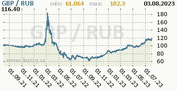 Graf GBP / RUB denní hodnoty, 2 roky, formát 350 x 180 (px) PNG