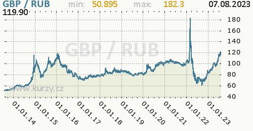 Graf GBP / RUB denní hodnoty, 10 let, formát 500 x 260 (px) PNG