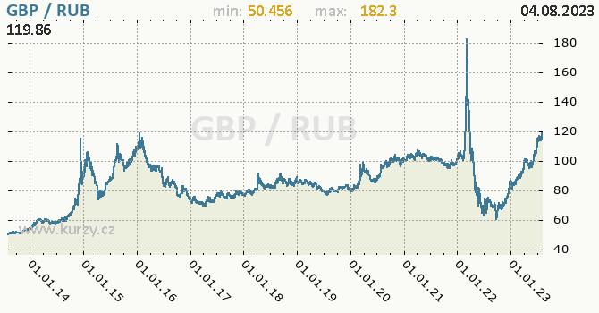 Graf GBP / RUB denní hodnoty, 10 let, formát 670 x 350 (px) PNG