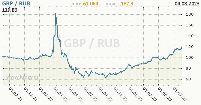 Graf GBP / RUB denní hodnoty, 2 roky, formát 670 x 350 (px) PNG