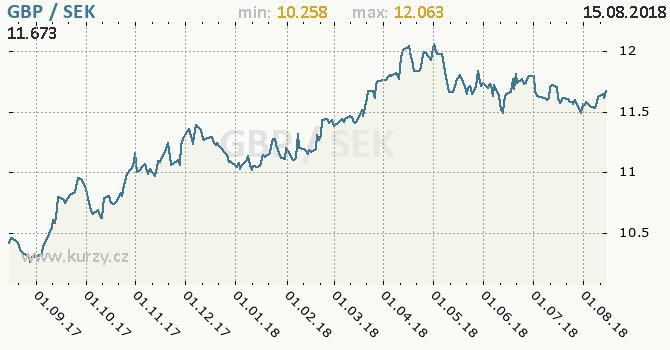Vývoj kurzu GBP/SEK - graf