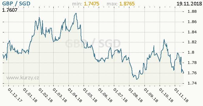 Vývoj kurzu GBP/SGD - graf