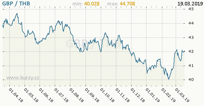 Vývoj kurzu GBP/THB - graf