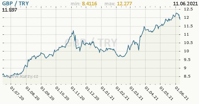 Vývoj kurzu GBP/TRY - graf