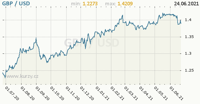 Vývoj kurzu GBP/USD - graf