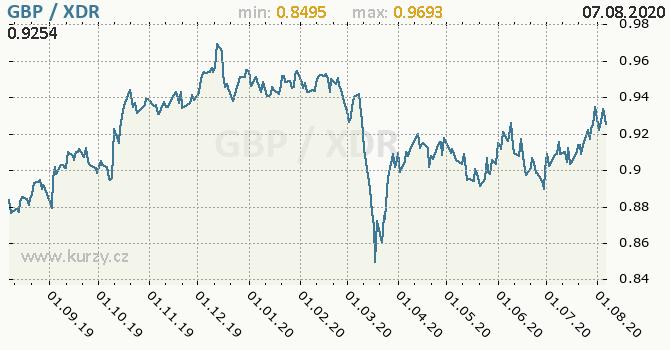 Vývoj kurzu GBP/XDR - graf