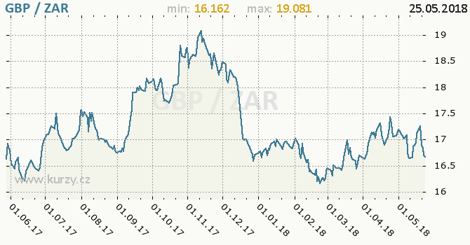 Vývoj kurzu GBP/ZAR - graf