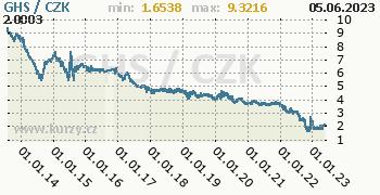 Ghanský nový cedi graf GHS / CZK denní hodnoty, 10 let, formát 350 x 180 (px) PNG