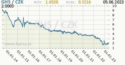 Ghanský nový cedi graf GHS / CZK denní hodnoty, 10 let, formát 500 x 260 (px) PNG