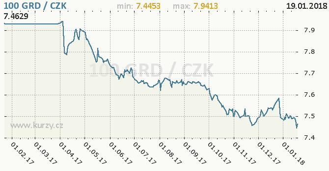 Graf česká koruna a řecká drachma