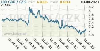 Řecká drachma graf 100 GRD / CZK denní hodnoty, 5 let, formát 350 x 180 (px) PNG