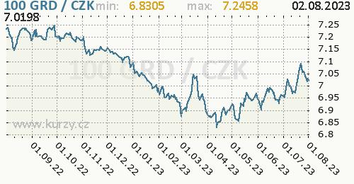Řecká drachma graf 100 GRD / CZK denní hodnoty, 1 rok, formát 500 x 260 (px) PNG