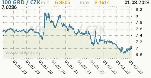 Řecká drachma graf 100 GRD / CZK denní hodnoty, 5 let, formát 500 x 260 (px) PNG