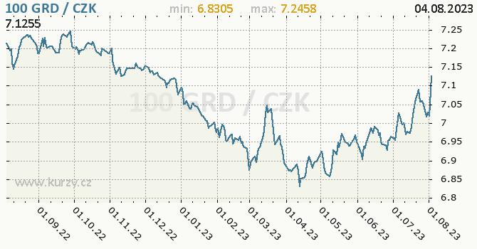 Řecká drachma graf 100 GRD / CZK denní hodnoty, 1 rok, formát 670 x 350 (px) PNG