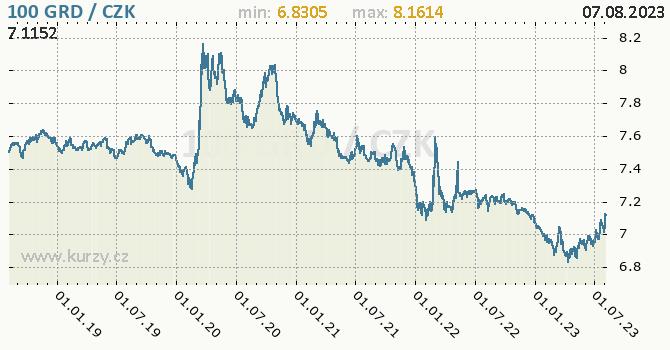 Řecká drachma graf 100 GRD / CZK denní hodnoty, 5 let, formát 670 x 350 (px) PNG