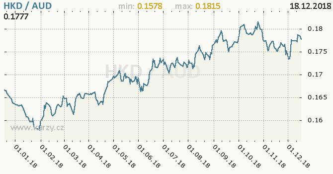 Vývoj kurzu HKD/AUD - graf